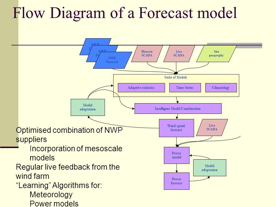 Flow Diagram of a Forecast model