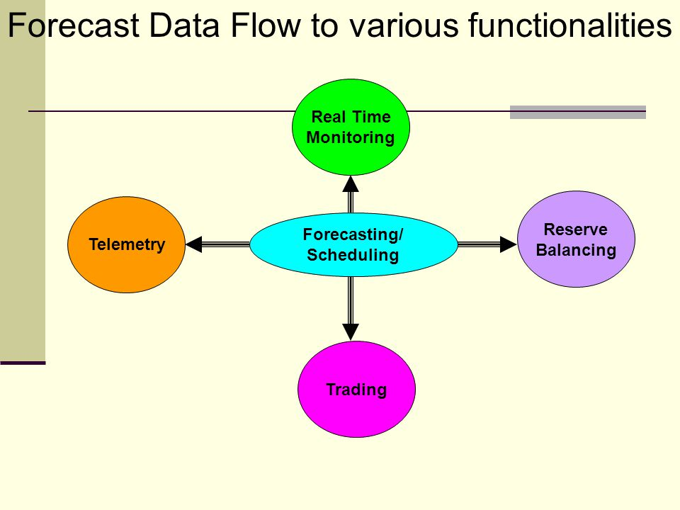 Forecast Data Flow to various functionalities