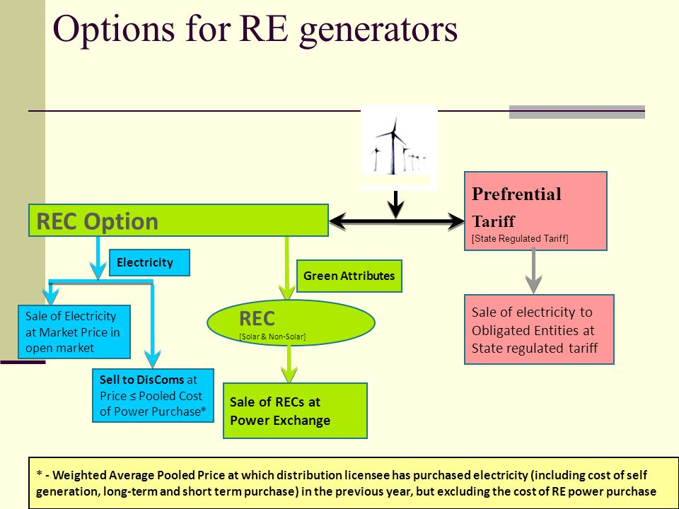 Options for RE generators