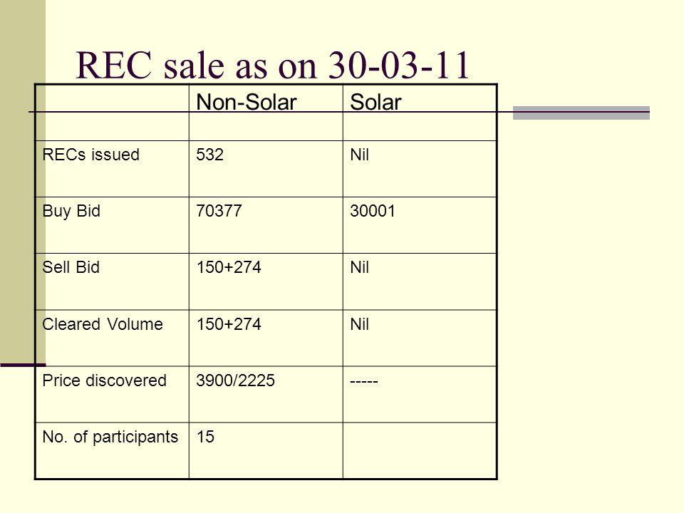 REC sale as on 30-03-11 Non-Solar Solar RECs issued 532 Nil Buy Bid