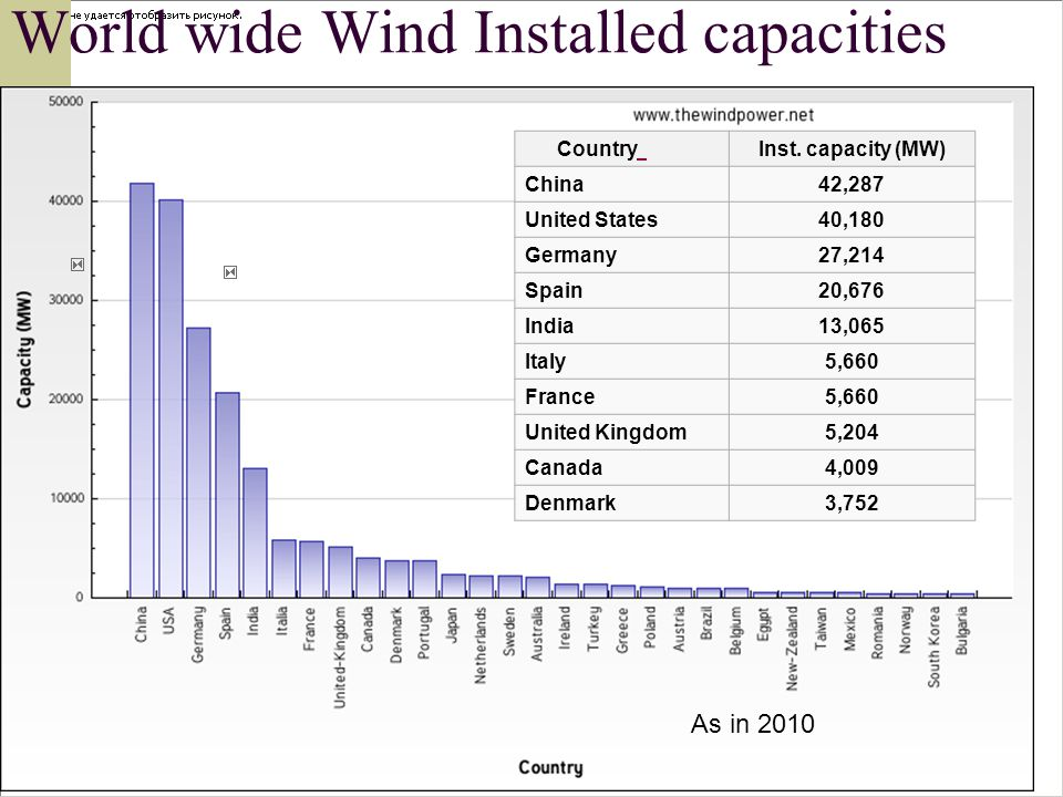 World wide Wind Installed capacities