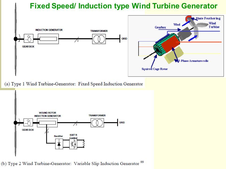 Fixed Speed/ Induction type Wind Turbine Generator