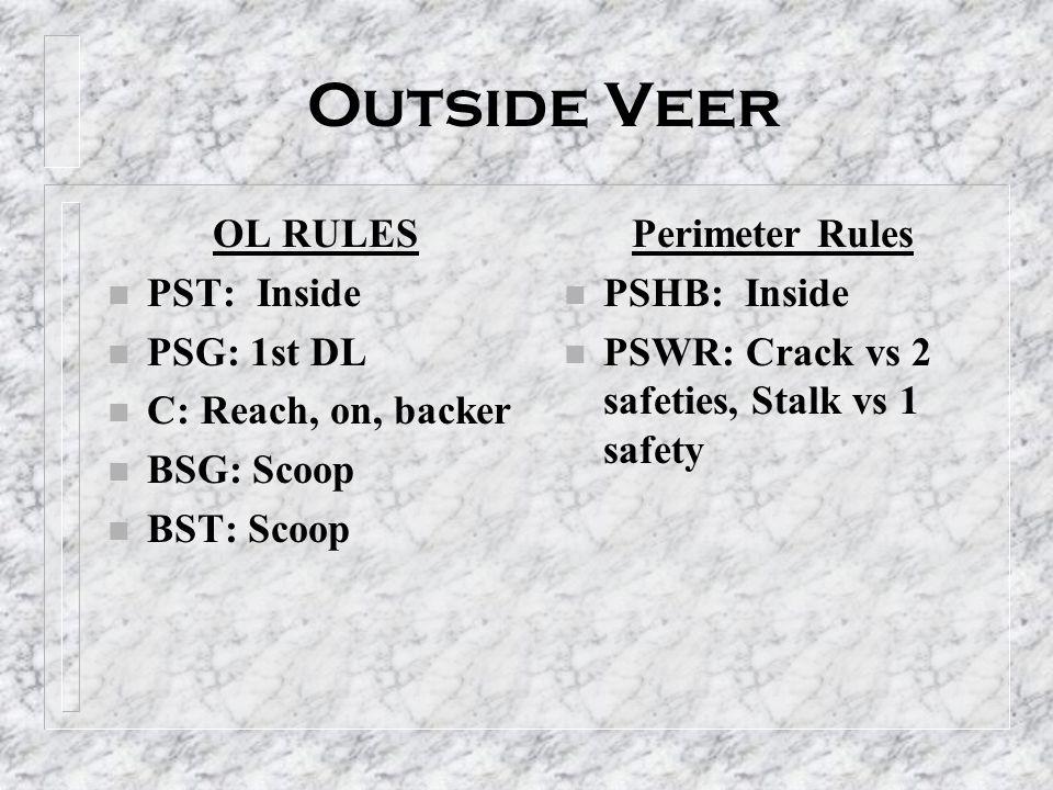 Outside Veer OL RULES PST: Inside PSG: 1st DL C: Reach, on, backer