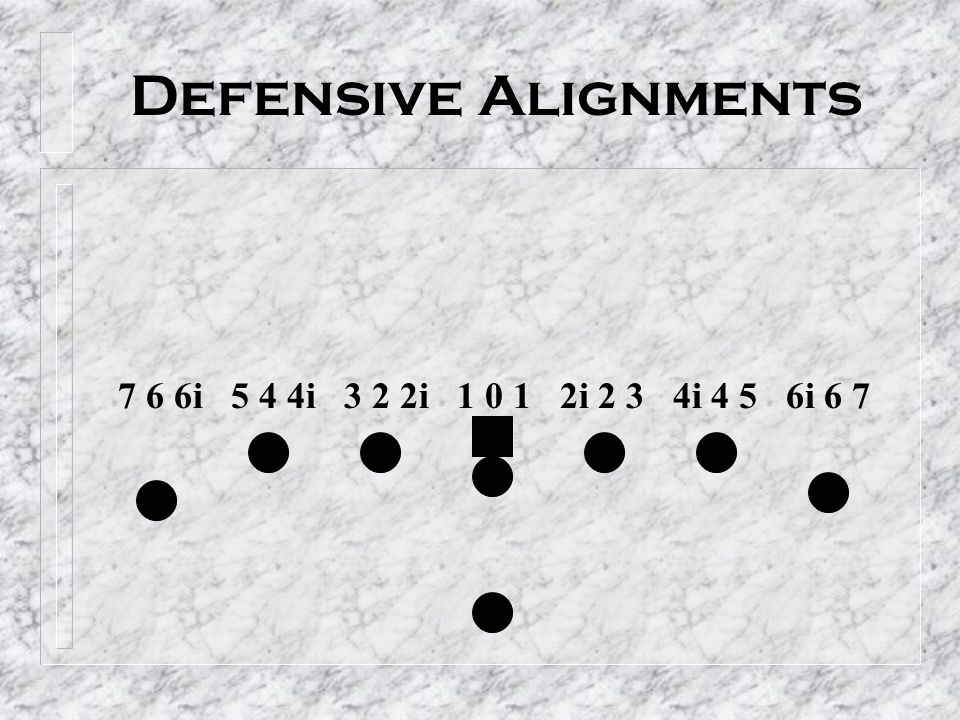 Defensive Alignments 7 6 6i 5 4 4i 3 2 2i 1 0 1 2i 2 3 4i 4 5 6i 6 7