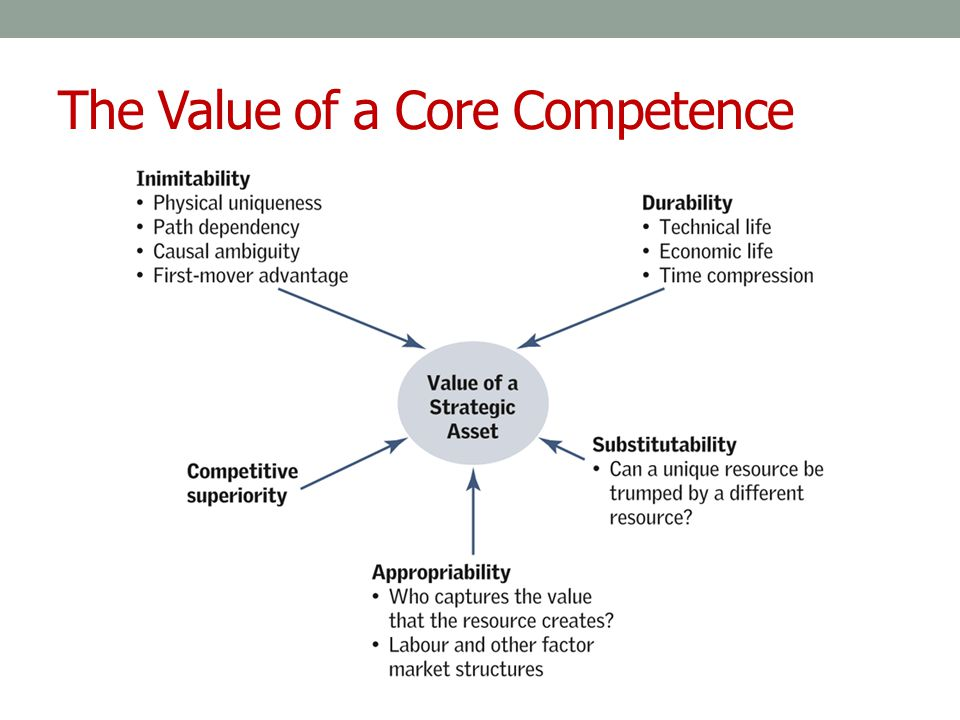 The Value of a Core Competence