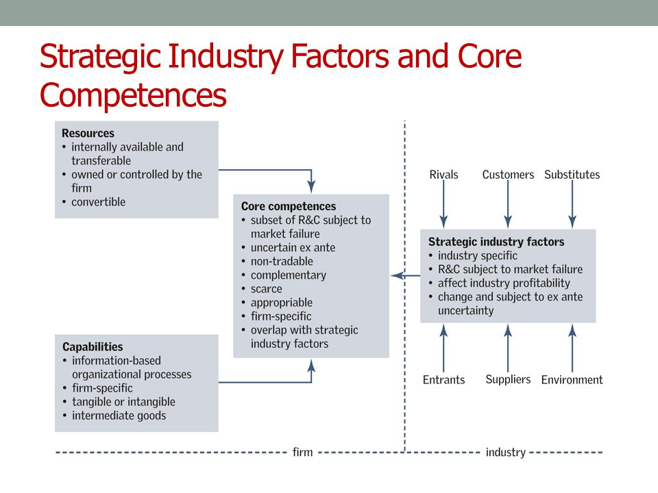 Strategic Industry Factors and Core Competences