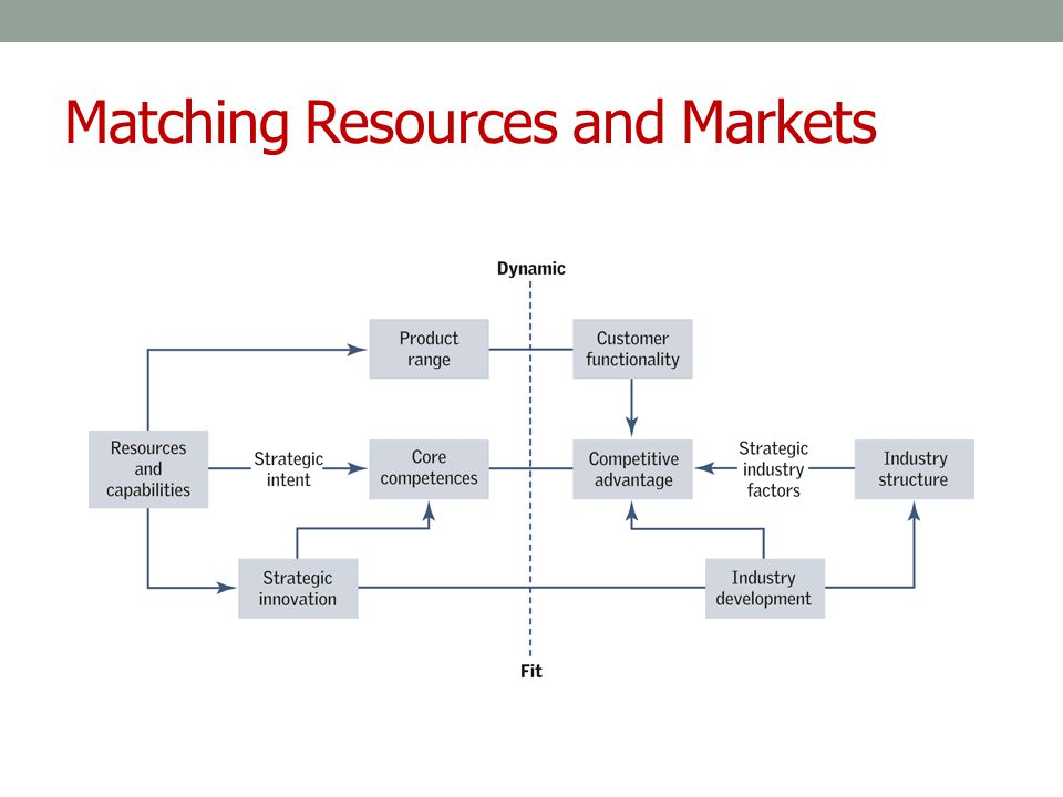 Matching Resources and Markets