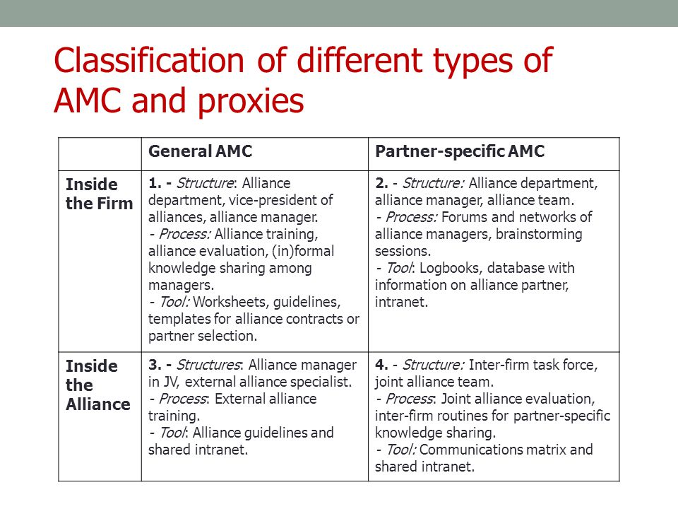 Classification of different types of AMC and proxies