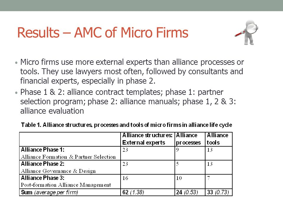Results – AMC of Micro Firms
