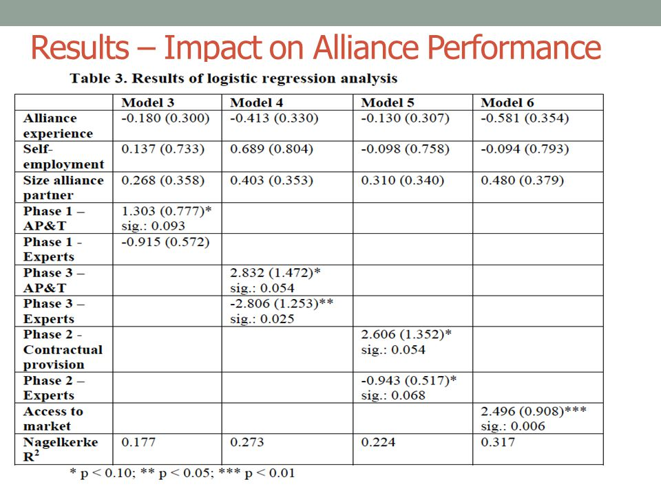 Results – Impact on Alliance Performance