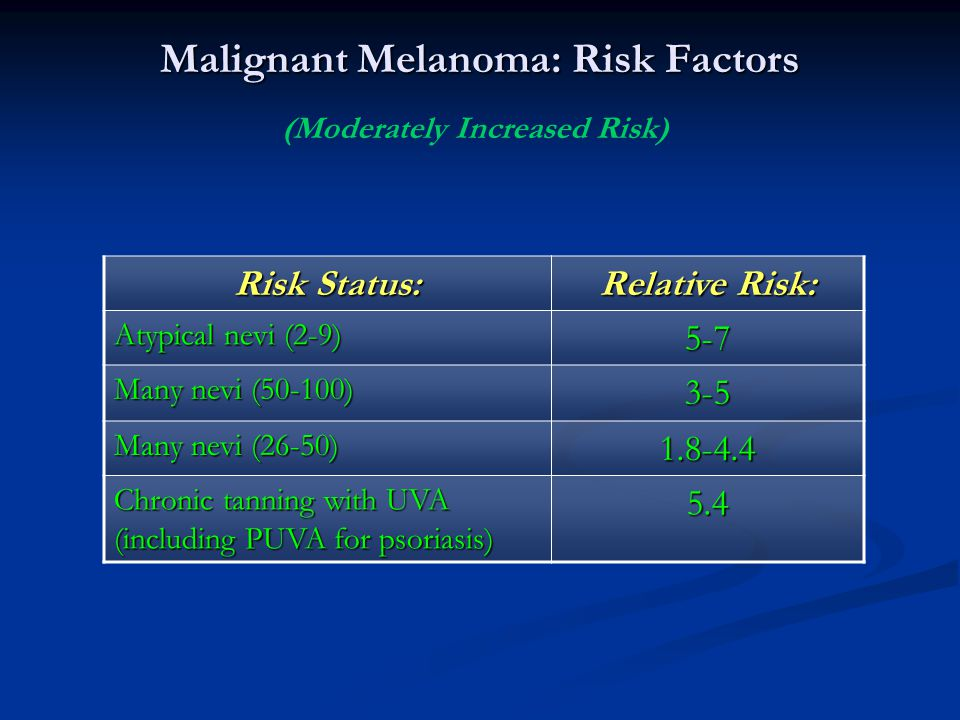 Malignant Melanoma: Risk Factors