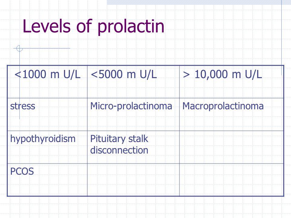 Levels of prolactin <1000 m U/L <5000 m U/L > 10,000 m U/L