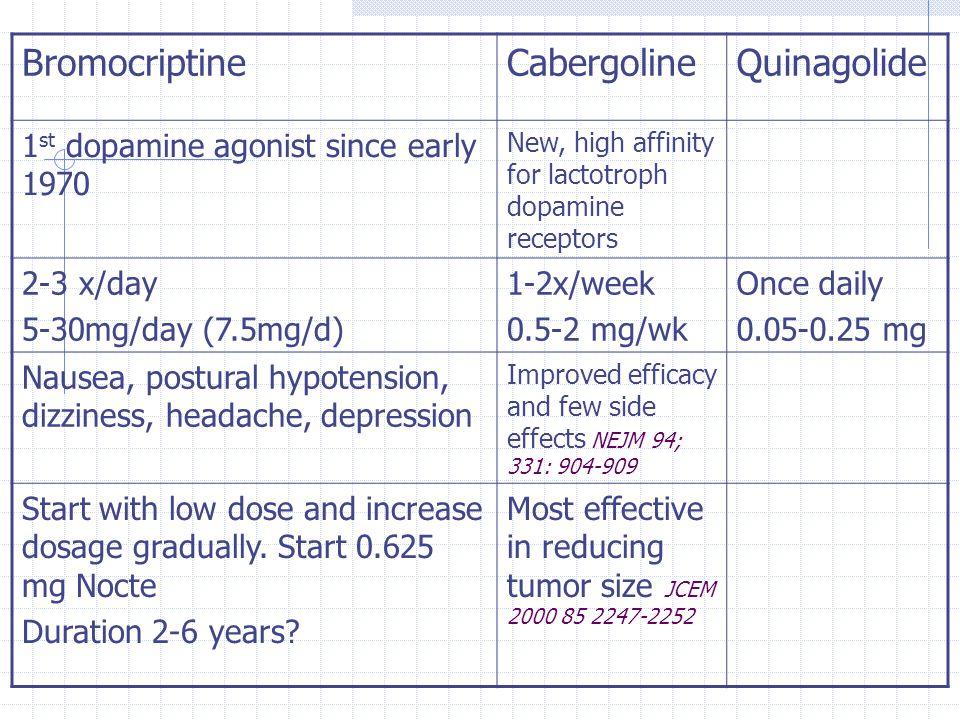 Bromocriptine Cabergoline Quinagolide