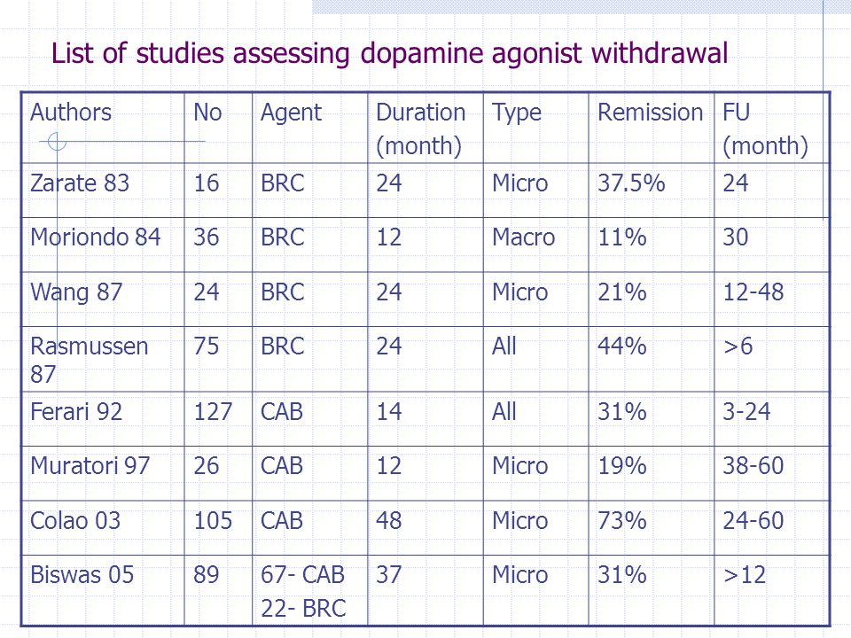 List of studies assessing dopamine agonist withdrawal