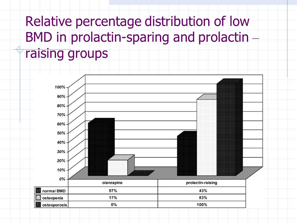 Relative percentage distribution of low BMD in prolactin-sparing and prolactin –raising groups