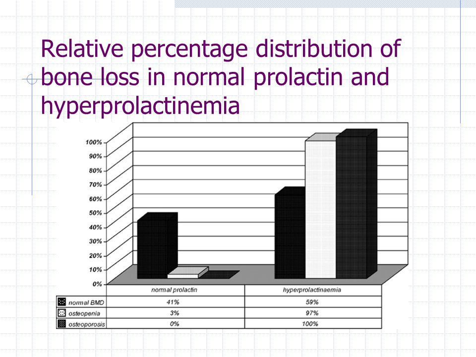 Relative percentage distribution of bone loss in normal prolactin and hyperprolactinemia