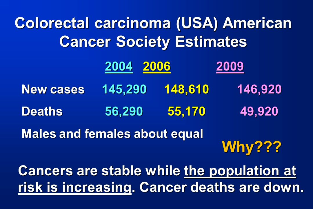 Colorectal carcinoma (USA) American Cancer Society Estimates