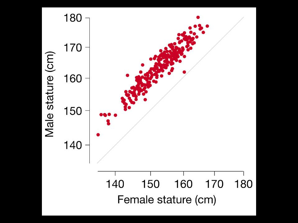 -mean male height vs mean female height for 200 human societies