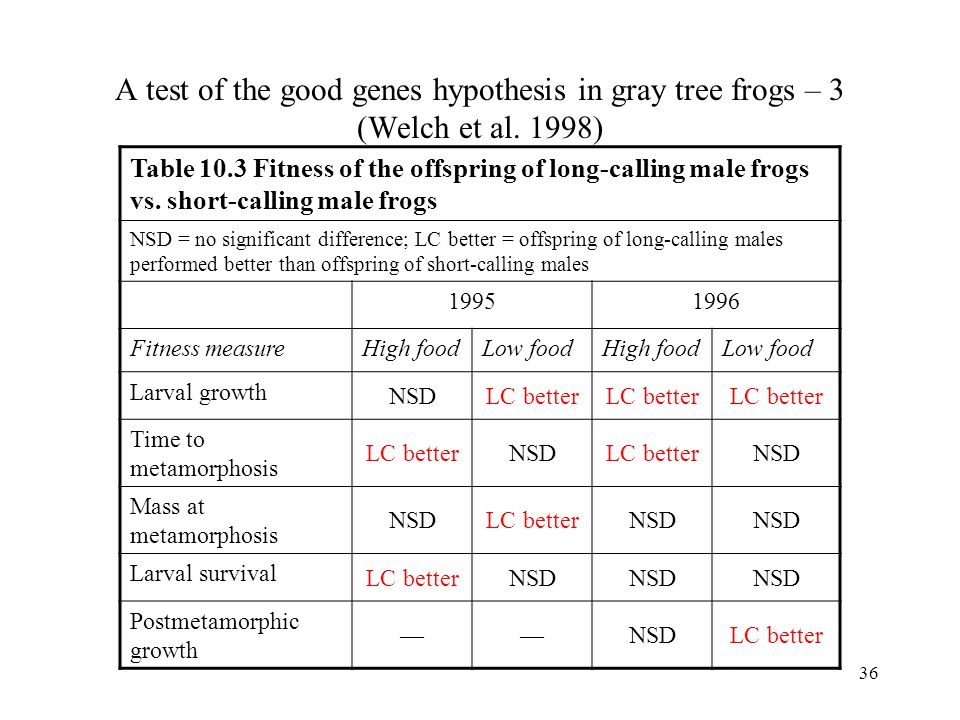 A test of the good genes hypothesis in gray tree frogs – 3 (Welch et al. 1998)
