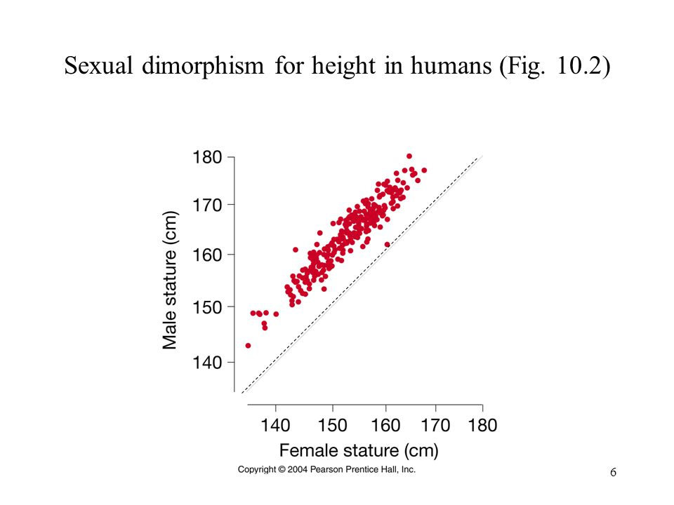 Sexual dimorphism for height in humans (Fig. 10.2)
