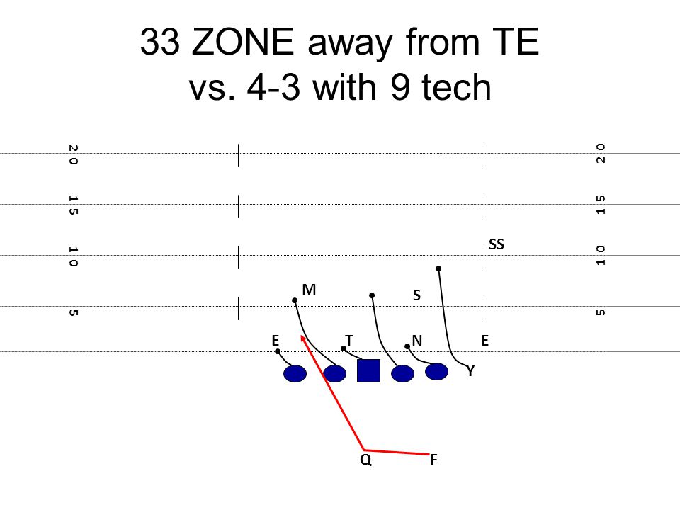 33 ZONE away from TE vs. 4-3 with 9 tech