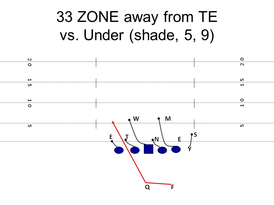 33 ZONE away from TE vs. Under (shade, 5, 9)