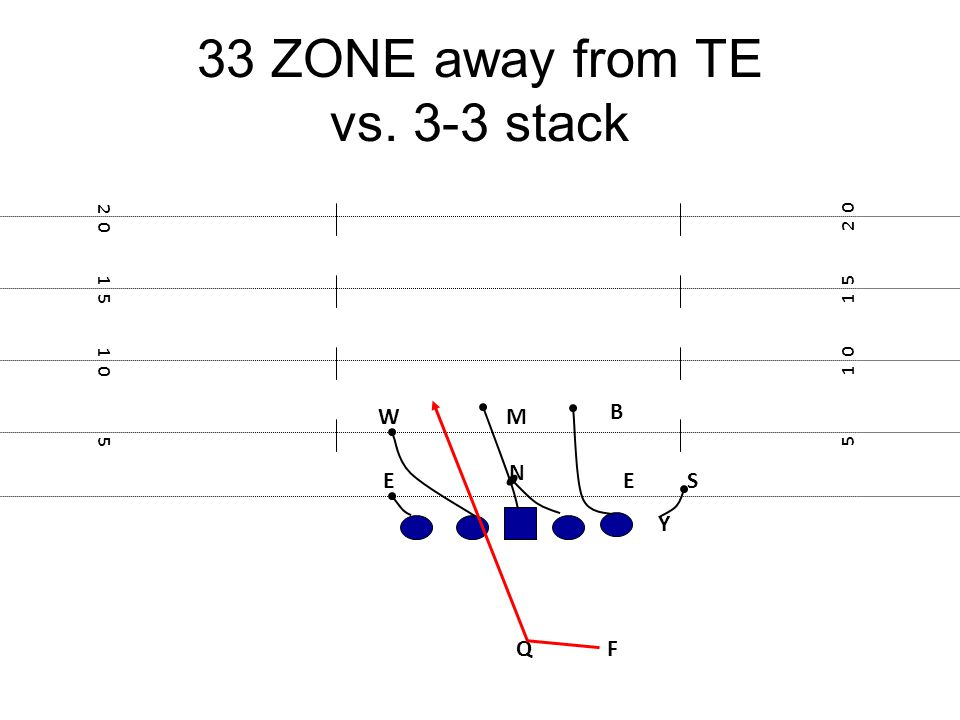 33 ZONE away from TE vs. 3-3 stack