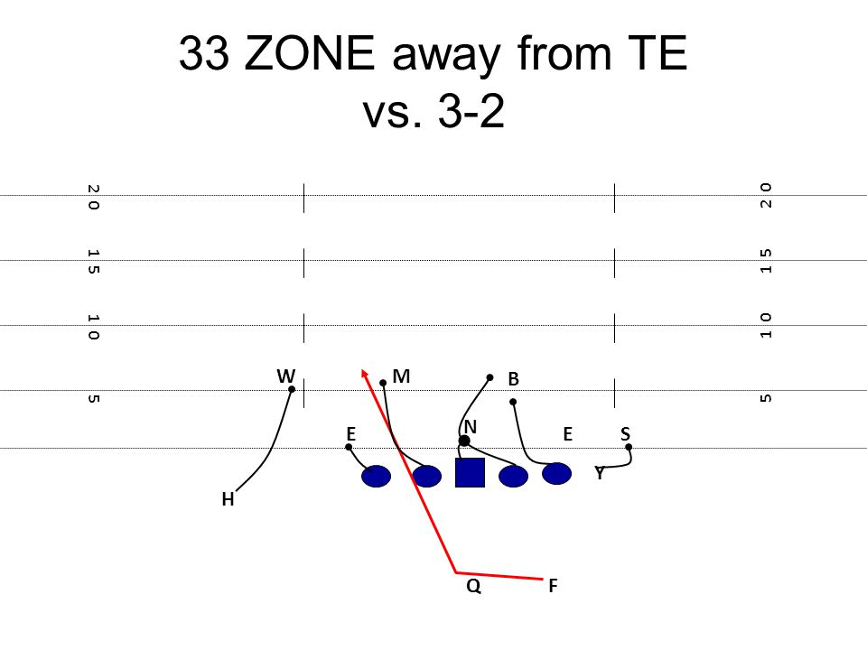 33 ZONE away from TE vs. 3-2 W M B N E E S Y H Q F 2 0 2 0 1 5 1 5 1 0