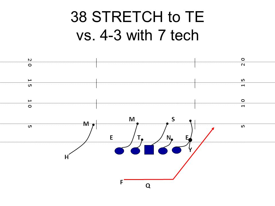 38 STRETCH to TE vs. 4-3 with 7 tech