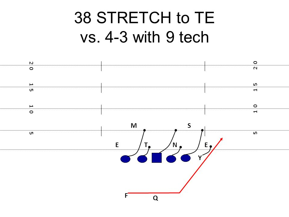 38 STRETCH to TE vs. 4-3 with 9 tech