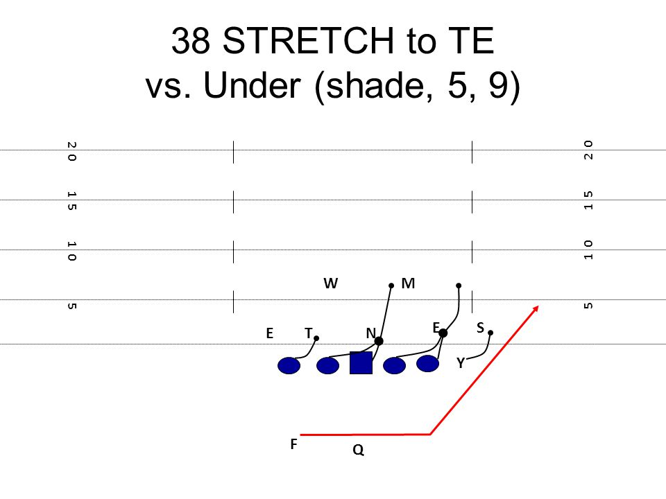 38 STRETCH to TE vs. Under (shade, 5, 9)
