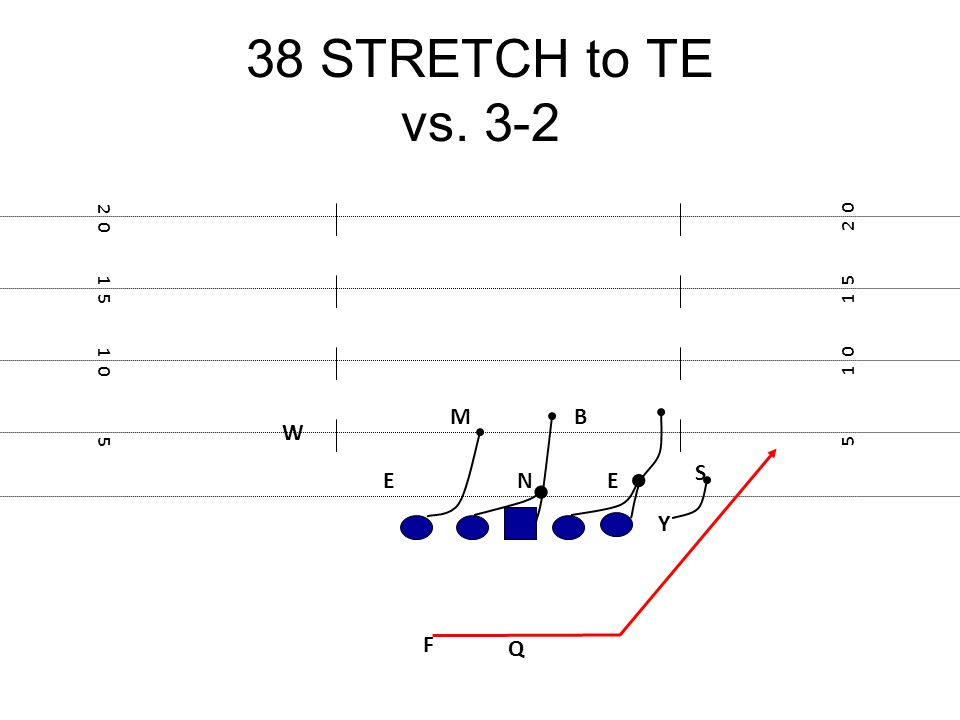 38 STRETCH to TE vs. 3-2 M B W S E N E Y F Q 2 0 2 0 1 5 1 5 1 0 1 0 5