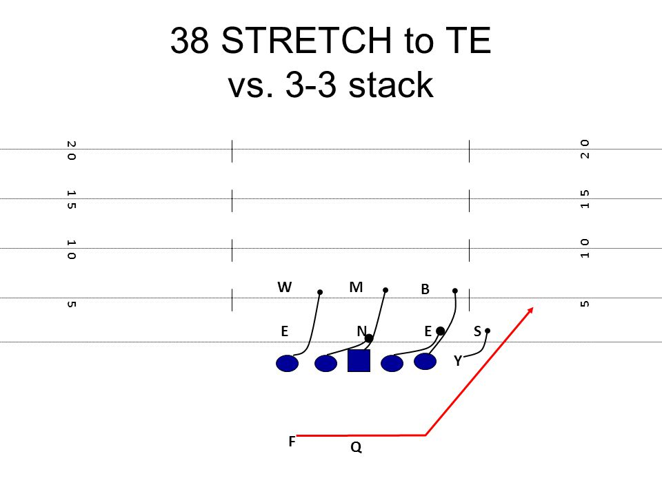38 STRETCH to TE vs. 3-3 stack W M B E N E S Y F Q 2 0 2 0 1 5 1 5 1 0