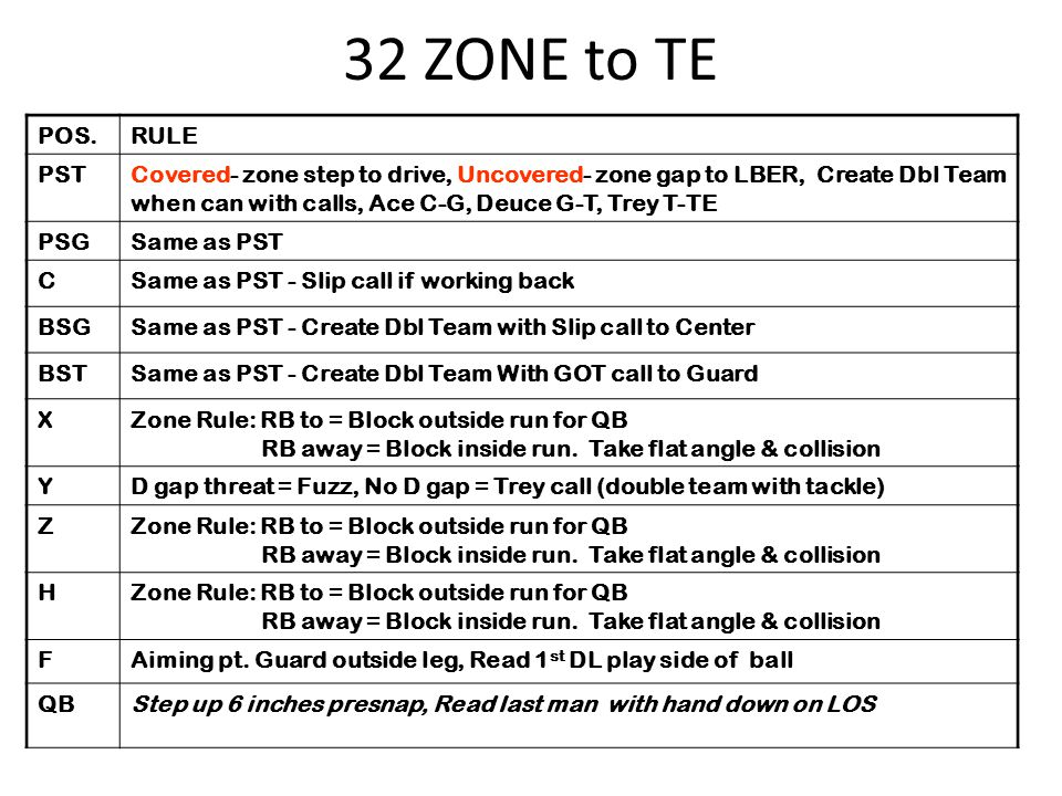 32 ZONE to TE POS. RULE. PST.