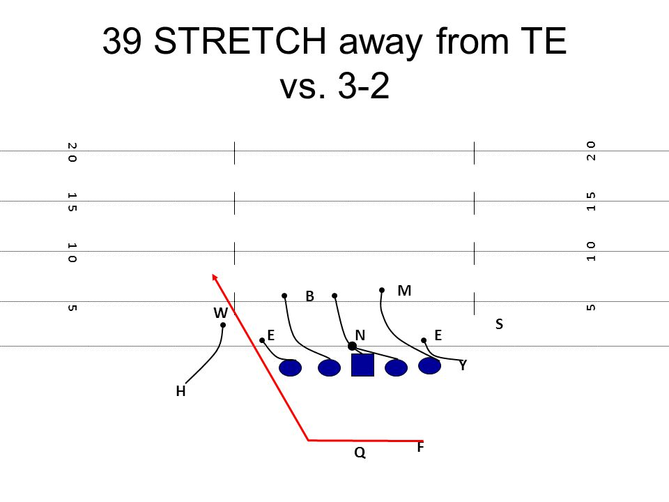39 STRETCH away from TE vs. 3-2