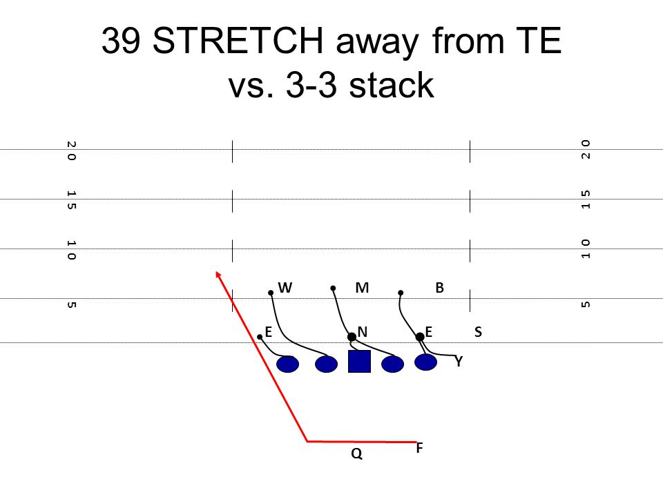 39 STRETCH away from TE vs. 3-3 stack