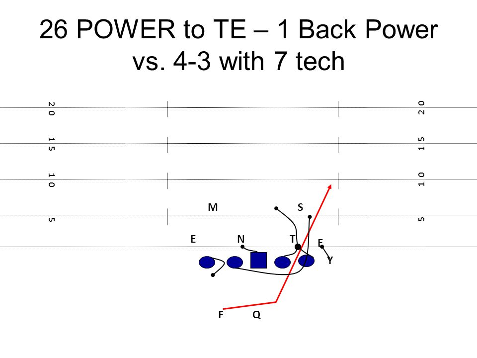 26 POWER to TE – 1 Back Power vs. 4-3 with 7 tech