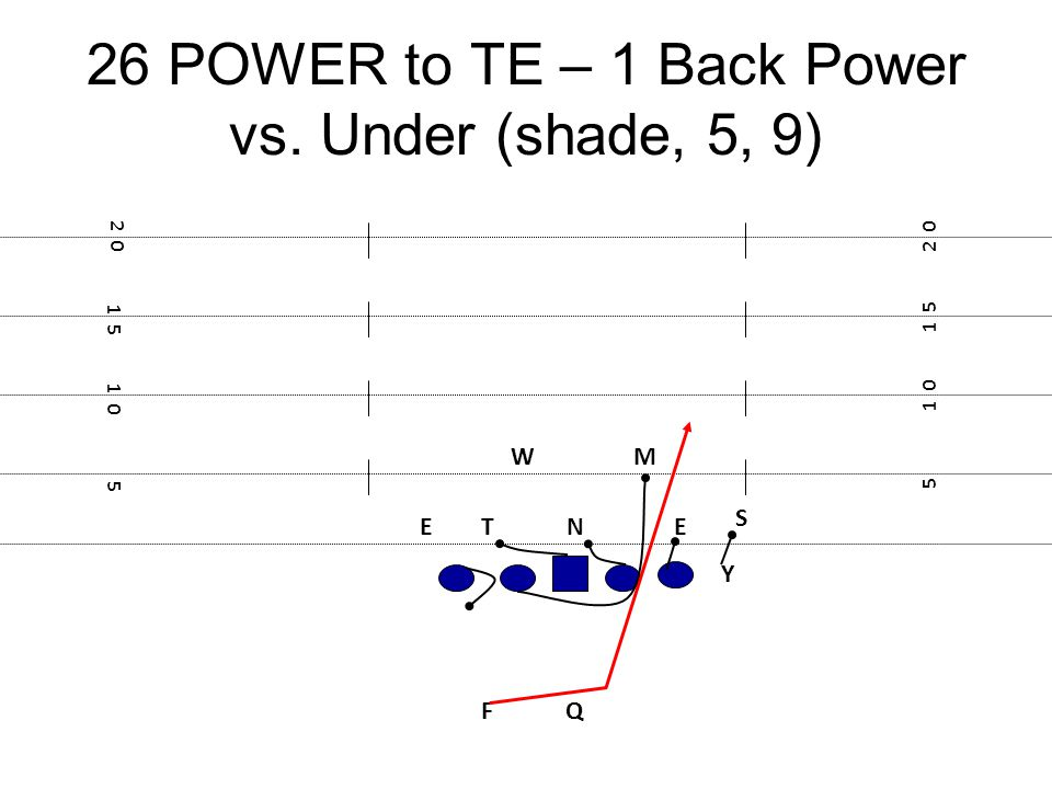 26 POWER to TE – 1 Back Power vs. Under (shade, 5, 9)