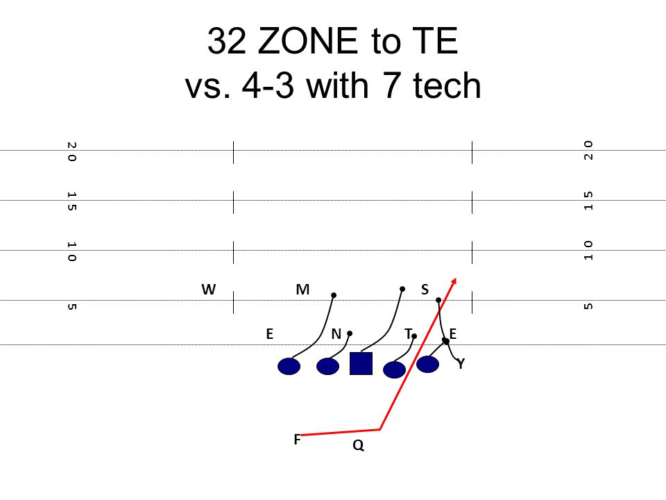 32 ZONE to TE vs. 4-3 with 7 tech W M S E N T E Y F Q 2 0 2 0 1 5 1 5