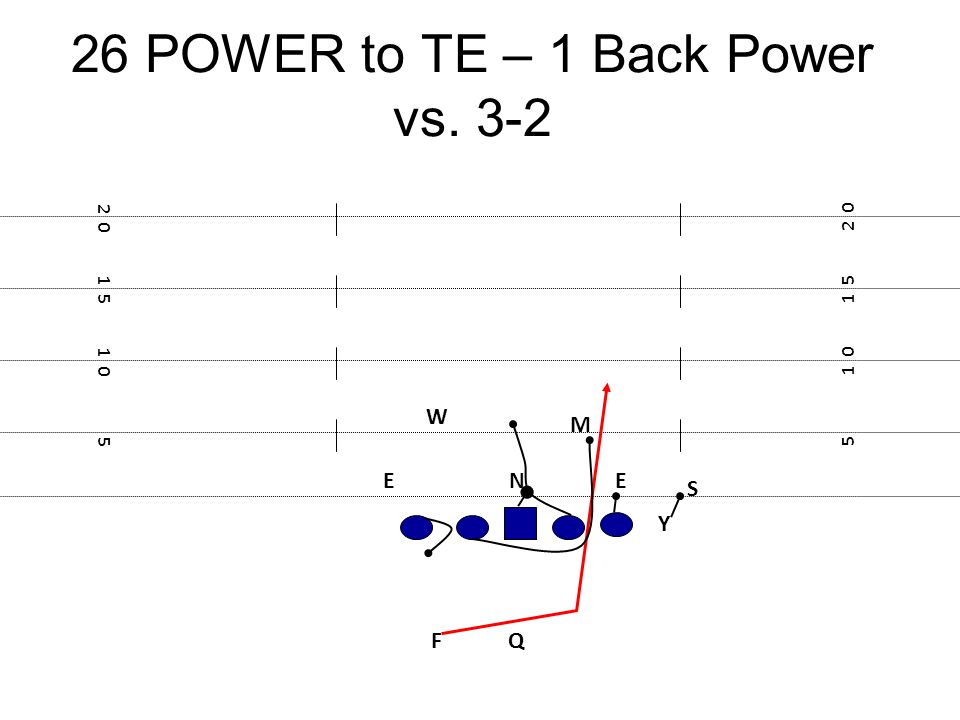 26 POWER to TE – 1 Back Power vs. 3-2