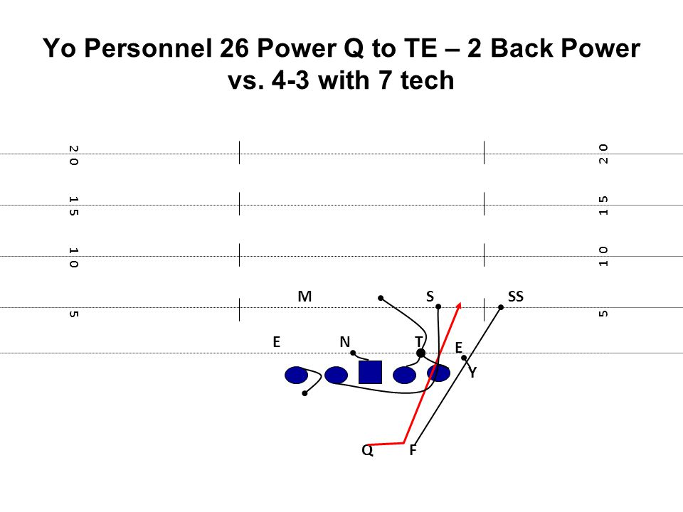 Yo Personnel 26 Power Q to TE – 2 Back Power vs. 4-3 with 7 tech