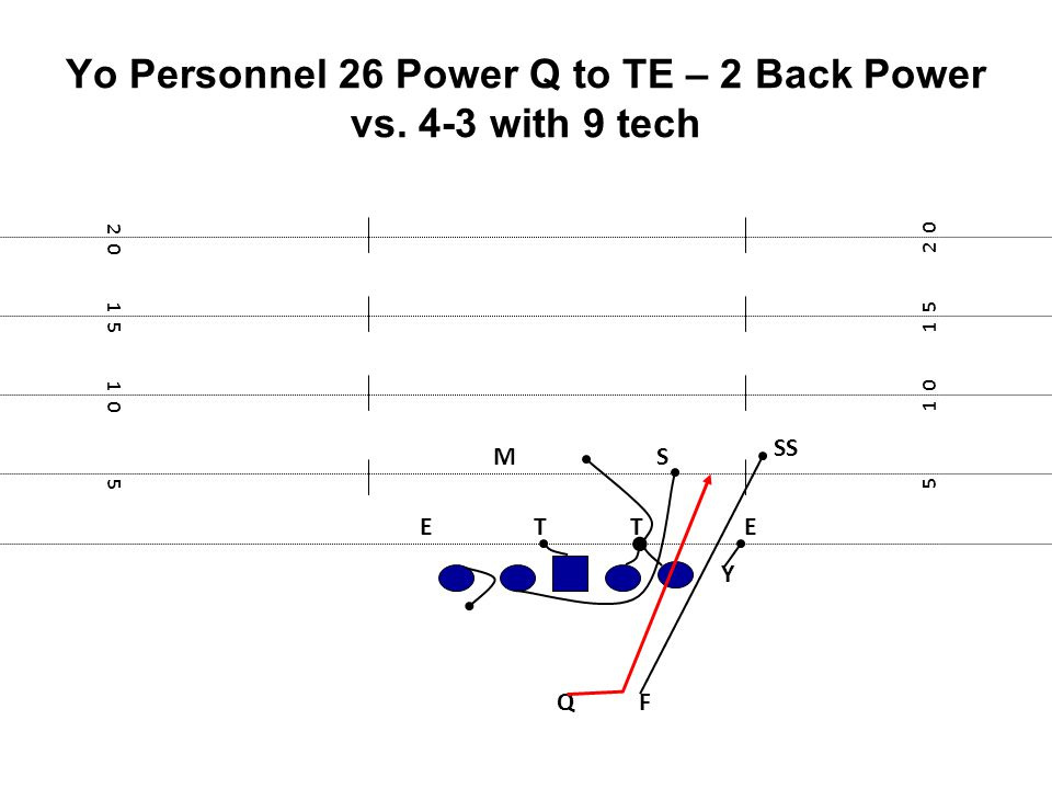 Yo Personnel 26 Power Q to TE – 2 Back Power vs. 4-3 with 9 tech