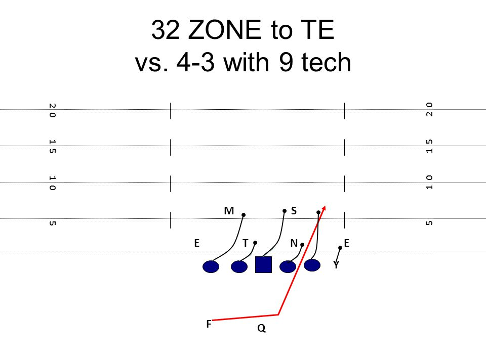 32 ZONE to TE vs. 4-3 with 9 tech M S E T N E Y F Q 2 0 2 0 1 5 1 5