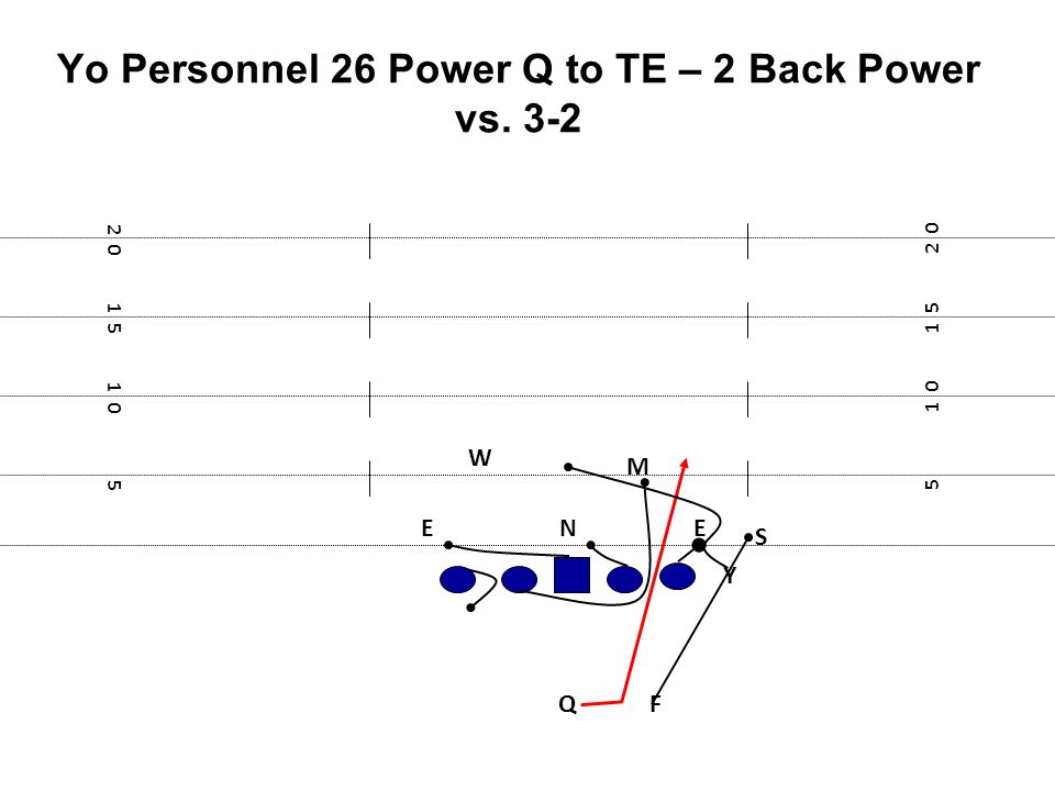 Yo Personnel 26 Power Q to TE – 2 Back Power vs. 3-2