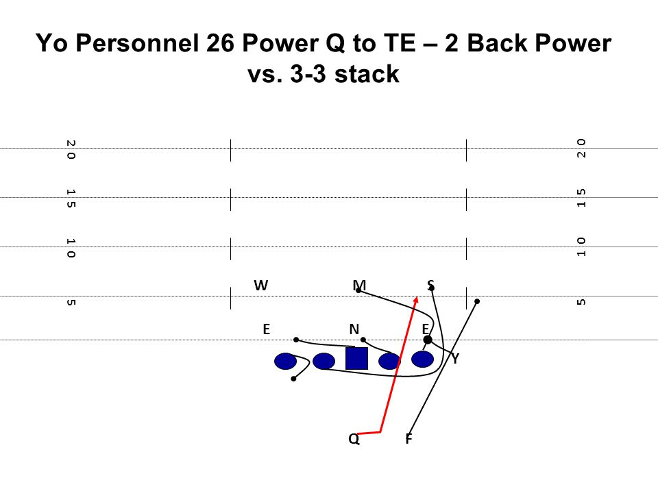 Yo Personnel 26 Power Q to TE – 2 Back Power vs. 3-3 stack