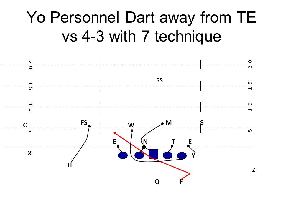 Yo Personnel Dart away from TE vs 4-3 with 7 technique