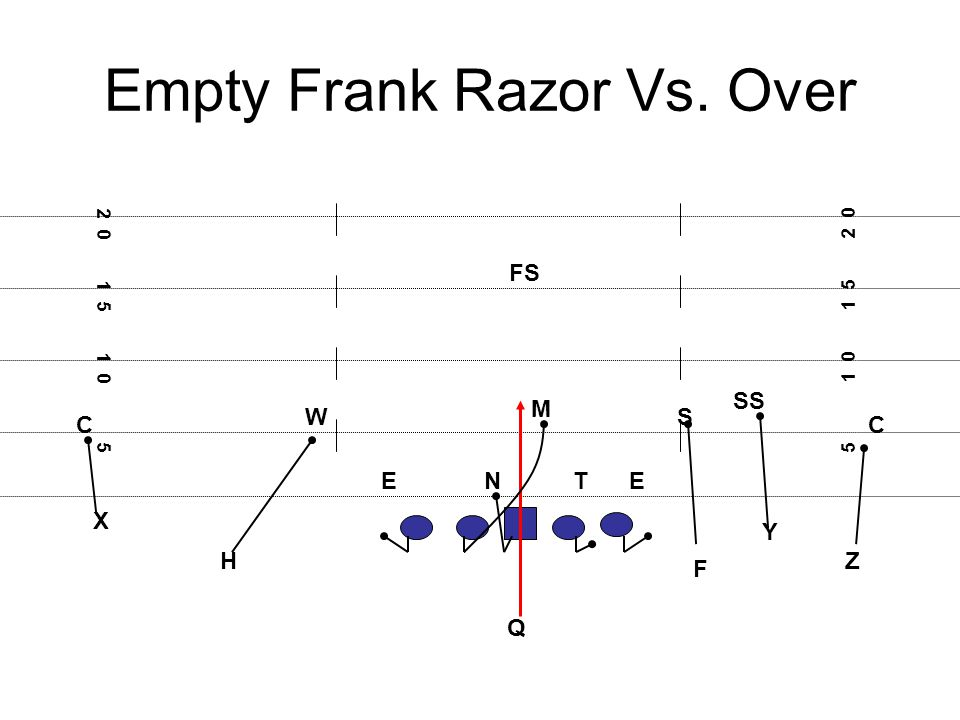Empty Frank Razor Vs. Over