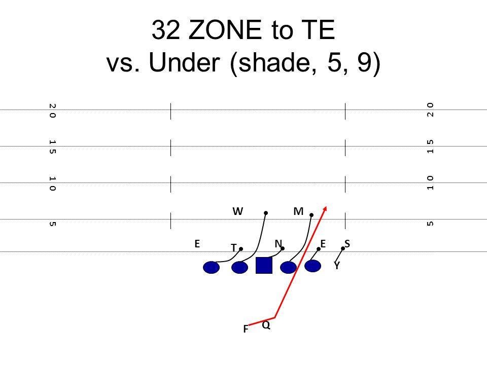 32 ZONE to TE vs. Under (shade, 5, 9)