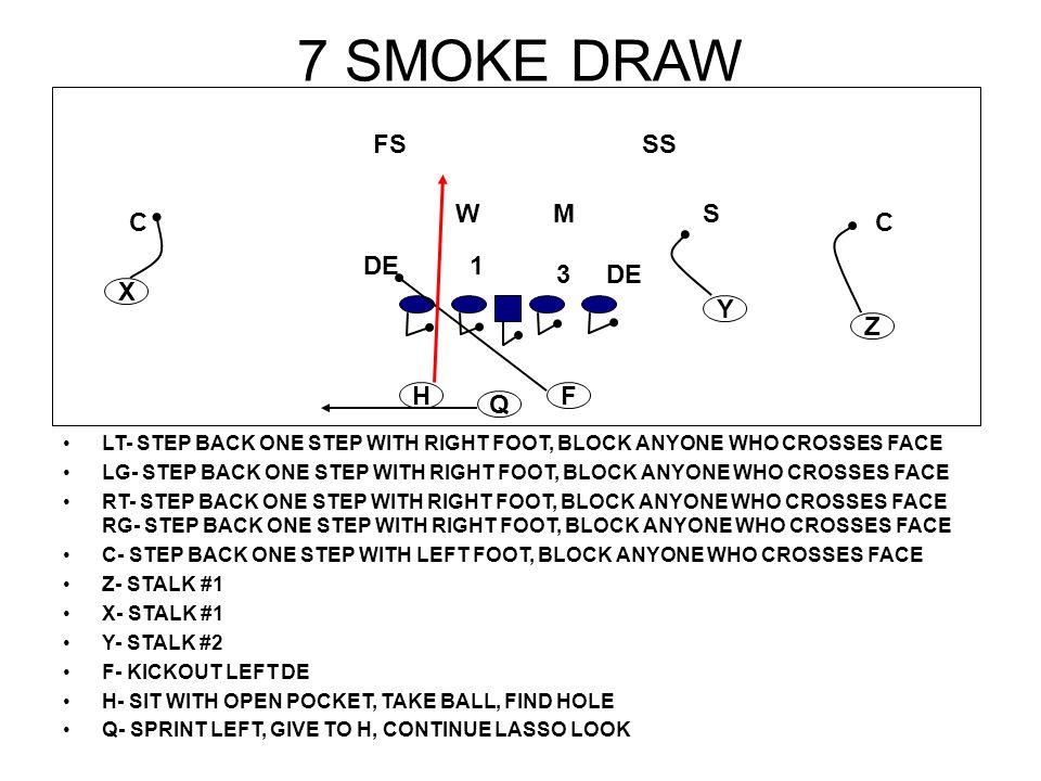 7 SMOKE DRAW FS SS W M S C C DE 1 3 DE X Y Z H F Q
