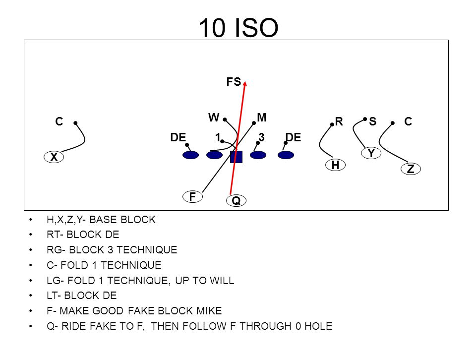 10 ISO FS W M C R S C DE 1 3 DE Y X H Z F Q H,X,Z,Y- BASE BLOCK